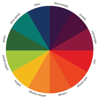 The Art of Choosing: Color Wheel by jenib320