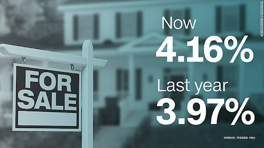 Why rising mortgage rates are no reason to panic