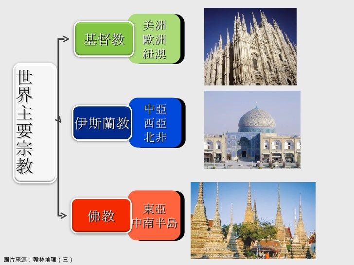 東亞 中南半島 中亞 西亞 北非 美洲 歐洲 紐澳 圖片來源:翰林地理(三) 世界主要宗教 基督教 伊斯蘭教 佛教