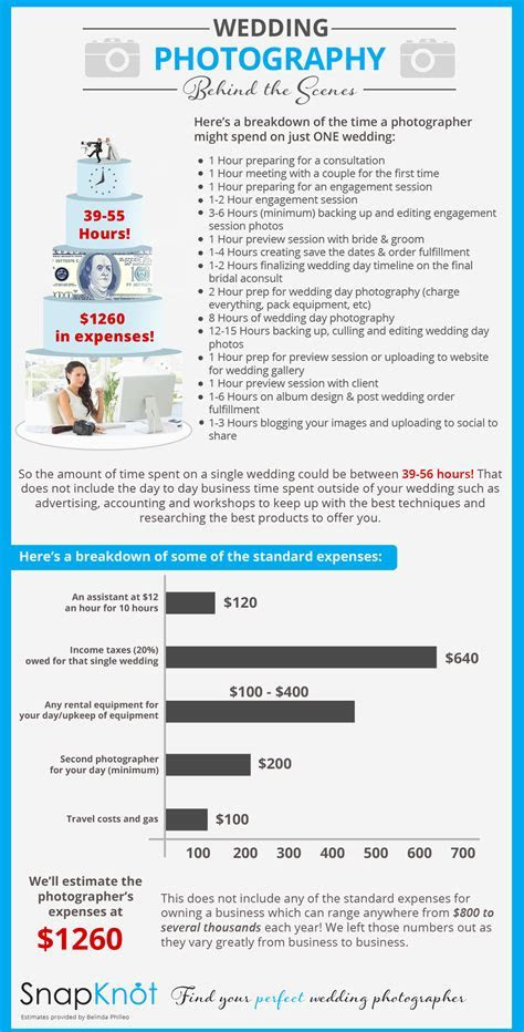 Average Cost of Wedding Photography   Wedding Photographer