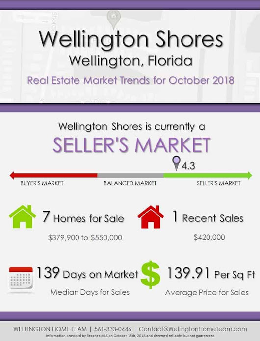 Wellington Shores Wellington Florida Real Estate Market Report | OCT 2018