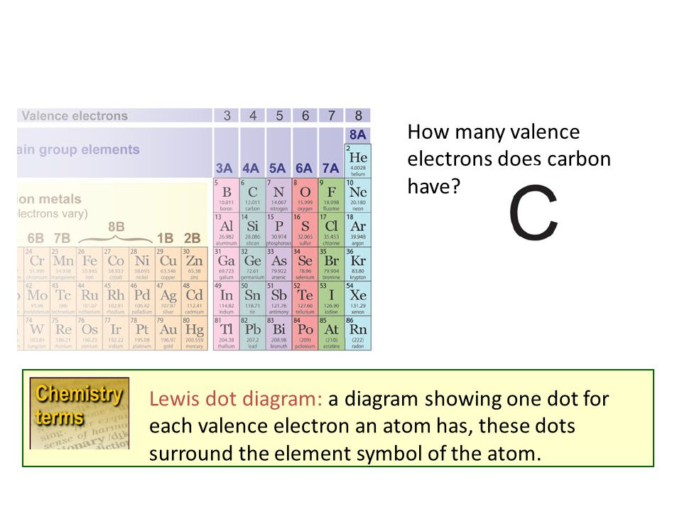 How+many+valence+electrons+does+carbon+have