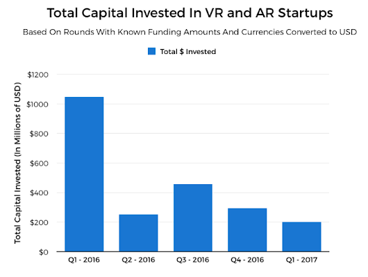 Augmented and Virtual Reality's 2017 Trend: ARKit, Vive Focus, Oculus Go, Windows Mixed Reality, Magic Leap's Revealation