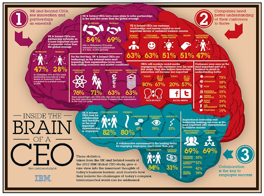Dentro del Cerebro de un CEO - E-Universitas Online E-learning