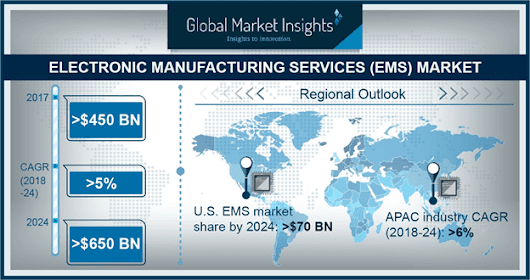 Electronics Manufacturing Services (EMS) Market Size worth $650bn by 2024