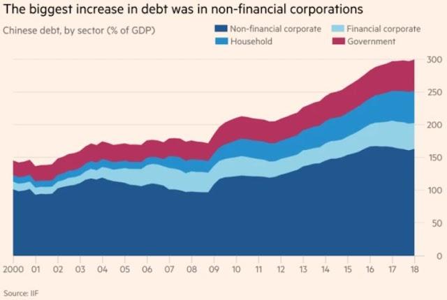 A dívida chinesa ameaça explodir