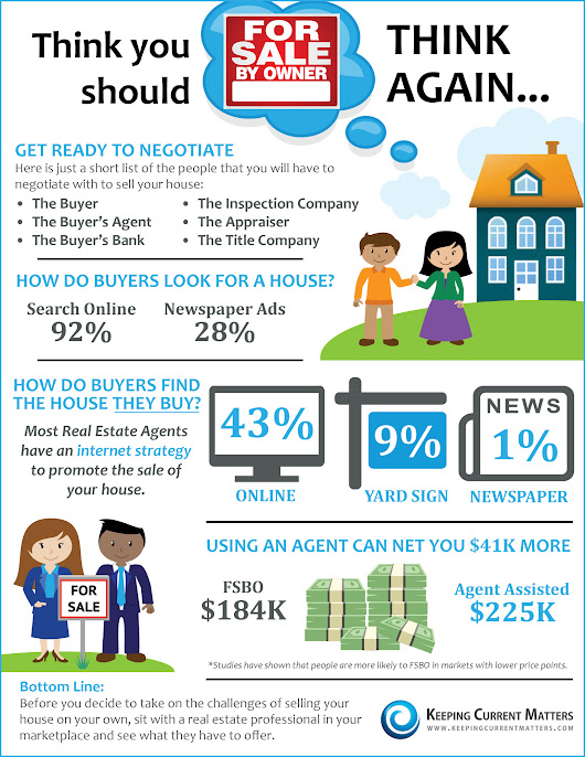 Think You Should FSBO? Think Again [INFOGRAPHIC]
