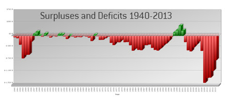 A History of Surpluses and Deficits in the United States