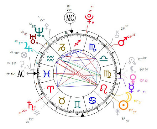 I will read astrological natal chart