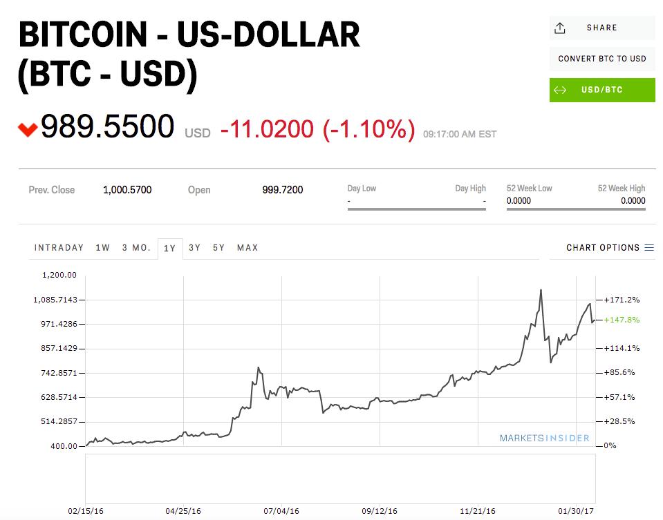 new bitcoin code