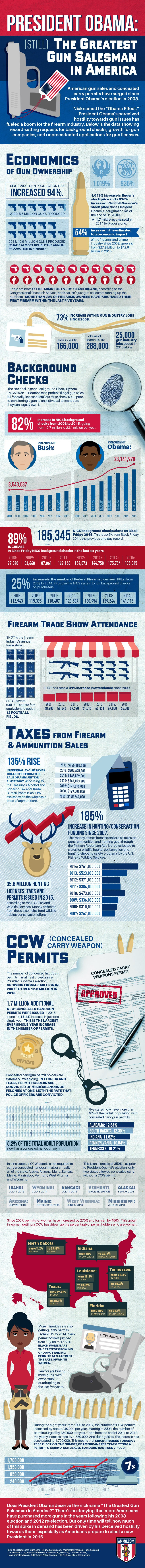 President Obama: (Still) The Greatest Gun Salesman in America [INFOGRAPHIC]