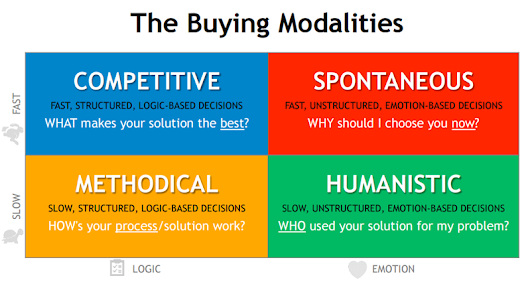 Buyer Motivators and How to Best Qualify a Buyer
