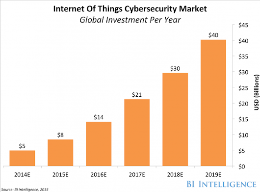 drag2share: IoT security startup Forescout tops $1 billion valuation » go-Digital Blog on Digital Marketing