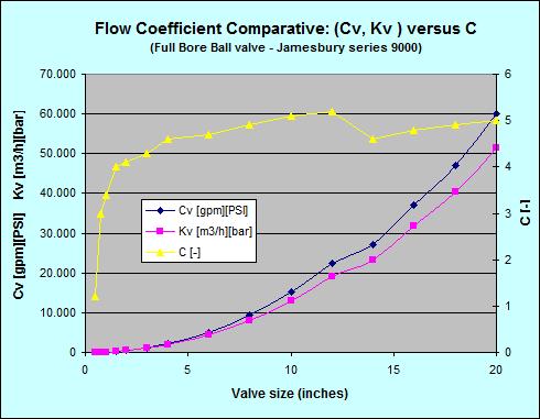 Kv Cv Flow Coefficient Valvias