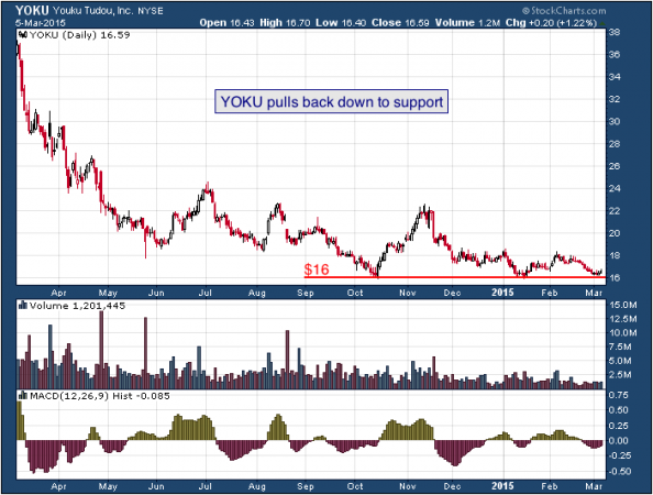 1-year chart of Youku (NYSE: YOKU)