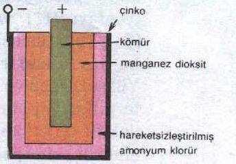 pil_cinko_komur_amonyum_maganez