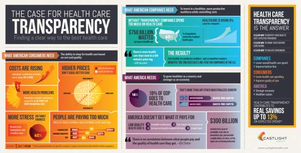 The Case for Health Care Transparency