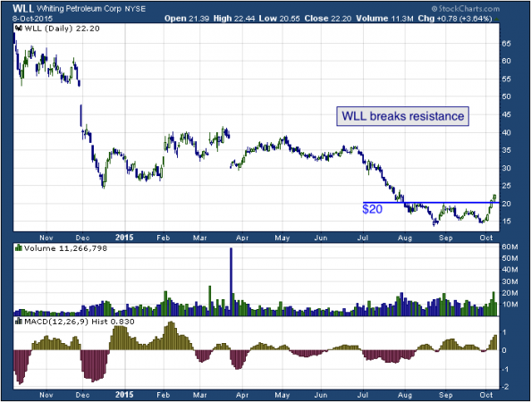 1-year chart of Whiting (NYSE: WLL)