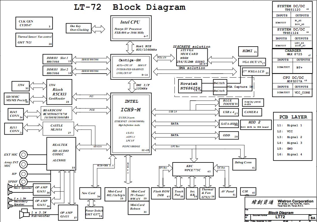 Motherboard Schematic Diagram