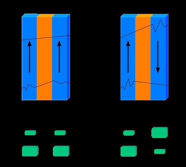 Vía wikipedia. FN=FerroMagnético; NM=No Magnético