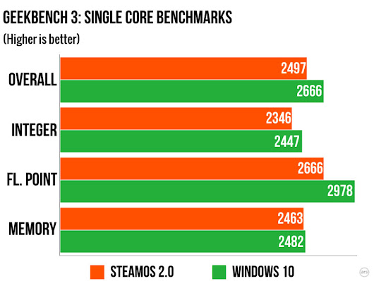 SteamOS gaming performs significantly worse than Windows, Ars analysis shows | Ars Technica