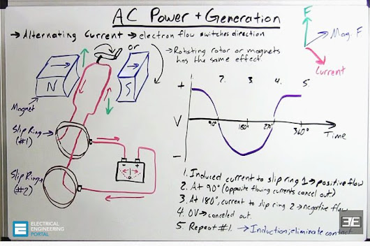 New #EE guide is out!! Basic Knowledge Of AC Electrical Generators ...