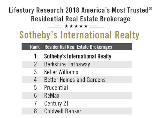 Sotheby's International Realty named America's most trusted brokerage