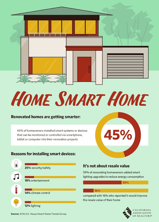 Homes Are Becoming Smarter [Infographic]
