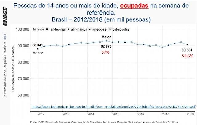 Cai o número de pessoas ocupadas e com carteira assinada no Brasil em 2018