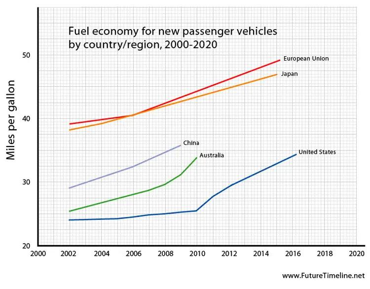 miles per gallon future graph fuel economy efficiency 2015 2016 2020