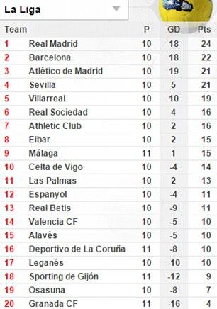 El Real Madrid es superior con 24 puntos hasta el momento