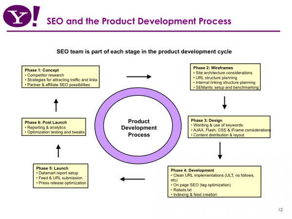 Build SEO into the product development cycle