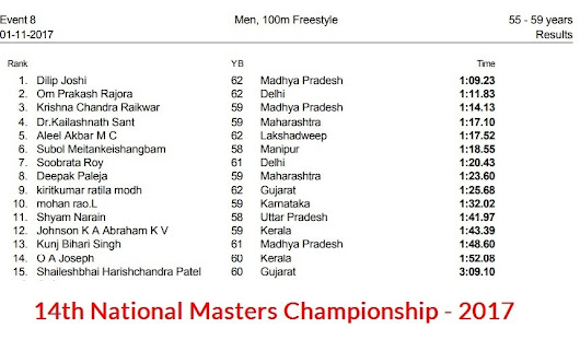 Complete Results of 14th National Masters Championship - 2017
