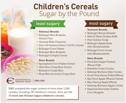 Are Your Children Eating Cereals Listed in the Hall of Shame?