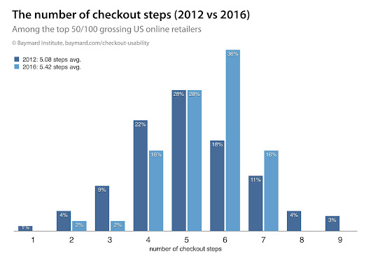 The Average Checkout Flow Has 14.88 Form Fields – Twice as Many as Necessary