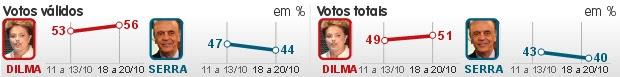Dilma tem 56%, e Serra, 44%, diz Ibope (Dilma tem 56%, e Serra, 44%, diz Ibope (Editoria de Arte/G1))