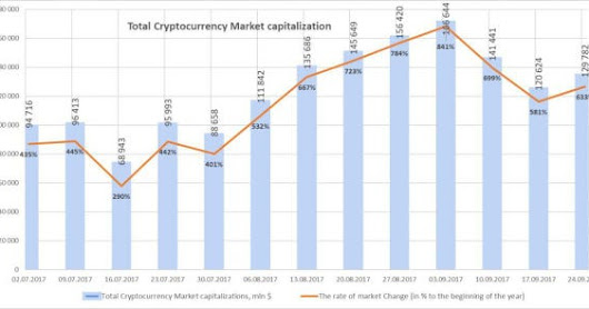 What China Ban? Cryptocurrency Market Cap Rebounding