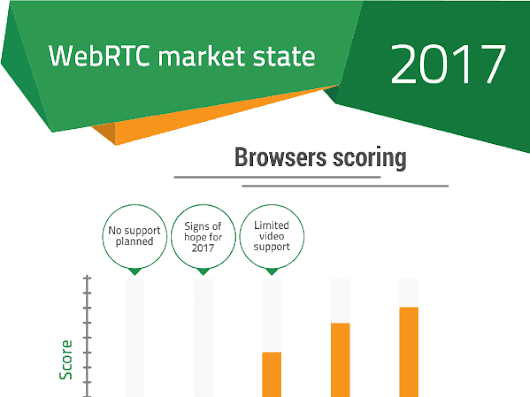 WebRTC State of the Market 2017 • BlogGeek.me