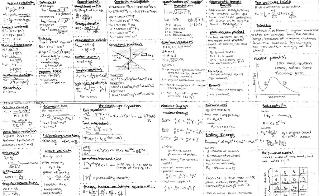 Spice of Lyfe: Physics Formula Sheet Mechanics