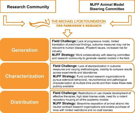 A strategy for the generation, characterization and distribution of animal models by The Michael