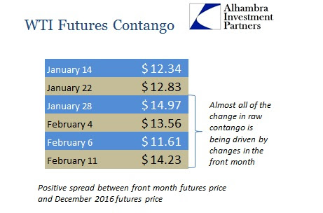 ABOOK Feb 2015 Commodities WTI Contango