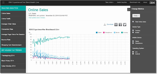 IBM Benchmark Live: Solve your Holiday Marketing Struggles with Realtime Analytics : Web Analytics and Digital Marketing Blog by Sameer Khan