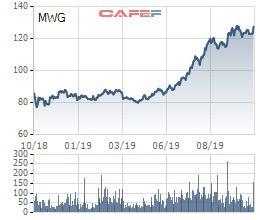 Nhóm Dragon Capital sang tay 2 triệu cổ phiếu MWG cho quỹ Singapore - Ảnh 2.