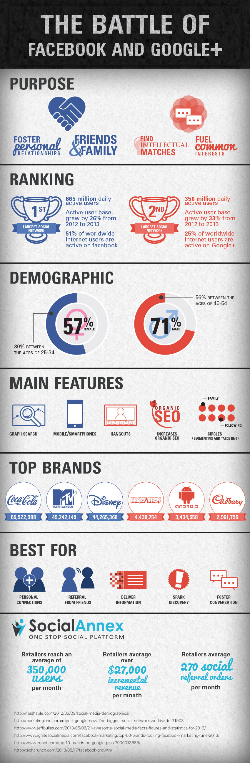 Google Plus Vs Facebook [infographic]