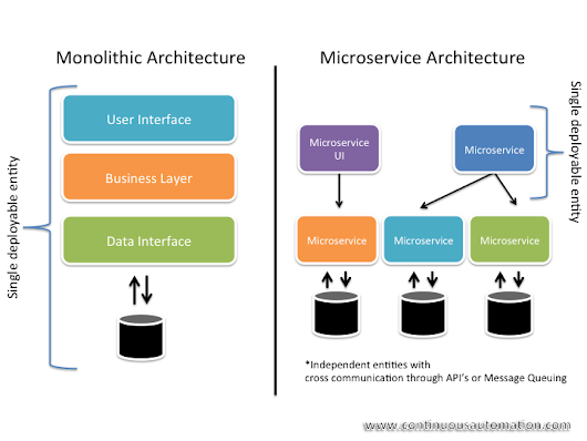 Microservices Decoded: Best Practices and Stacks - DZone Integration