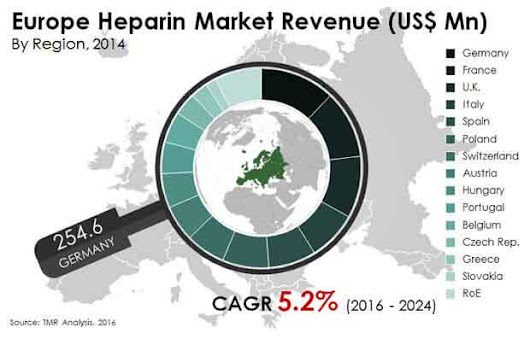 Europe  Heparin Market by Product, Applications,  End Users & Forecast - 2024 | Transparency Market Research