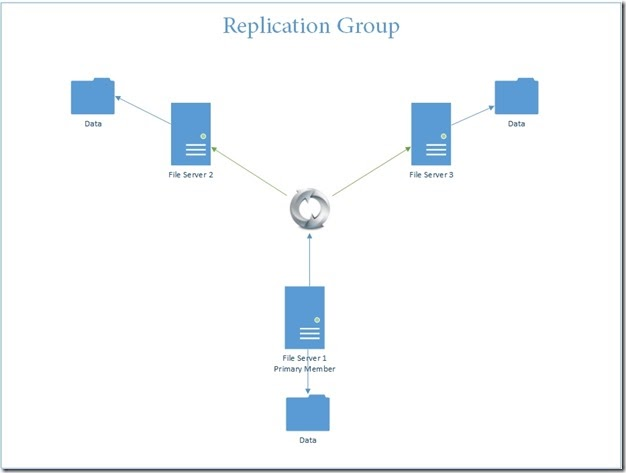 DFS - Distribute File System – DFS Replication