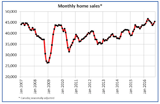 Canadian home sales rise in October – CREA