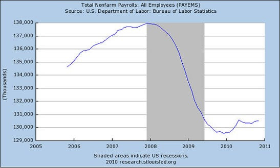 First, the headline: Nonfarm payrolls barely move upward.