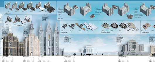 ALL the Temples – Temple Infographic